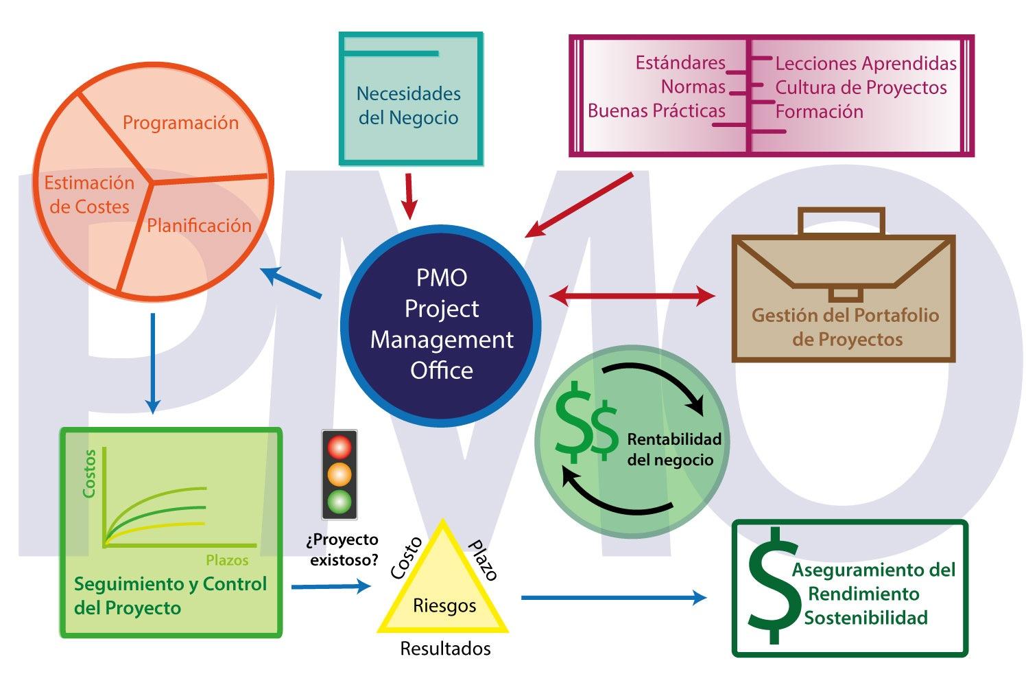 Diagrama PMO-01