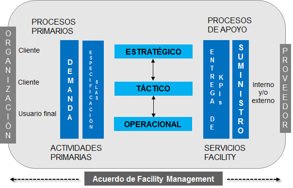 normas facility management
