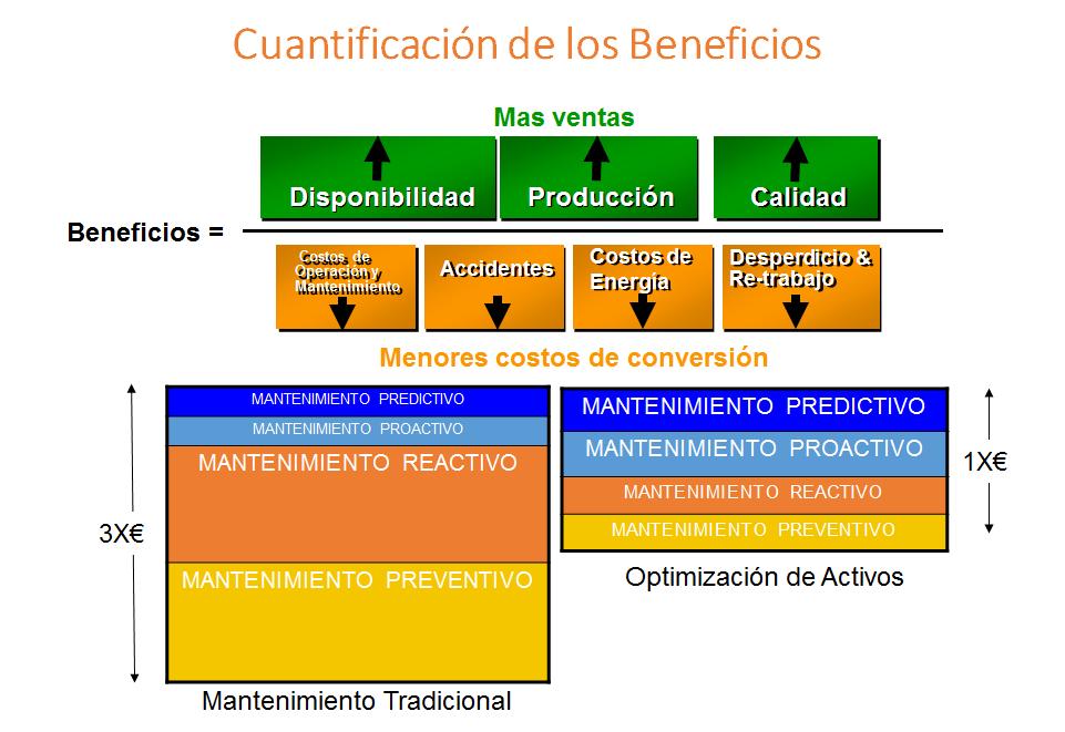 cuantificacion de los beneficios