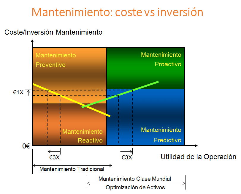 mantenimiento-coste vs inversion