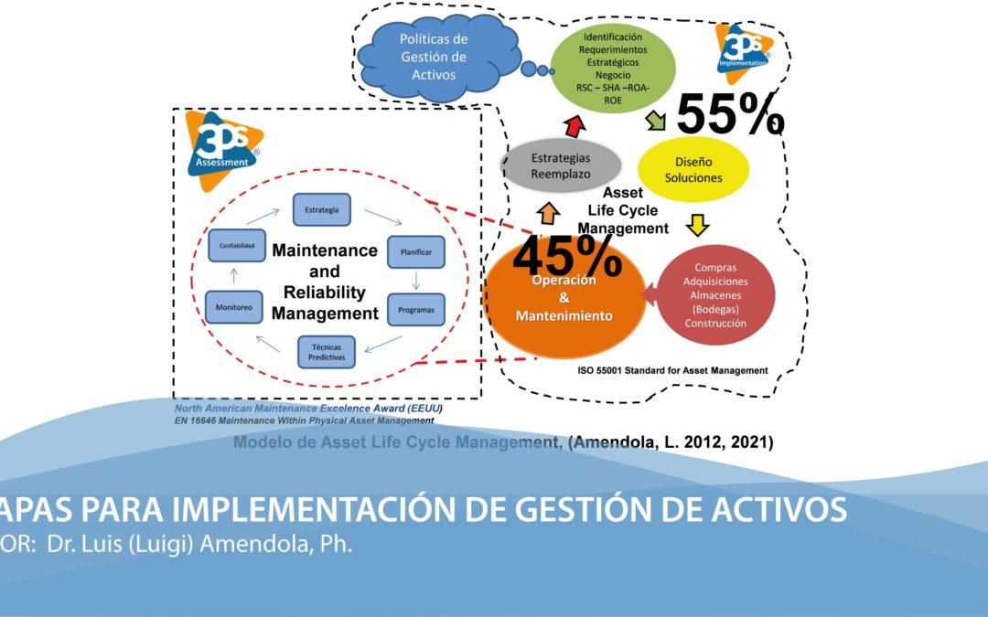 Etapas para Implementación de Gestión de Activos