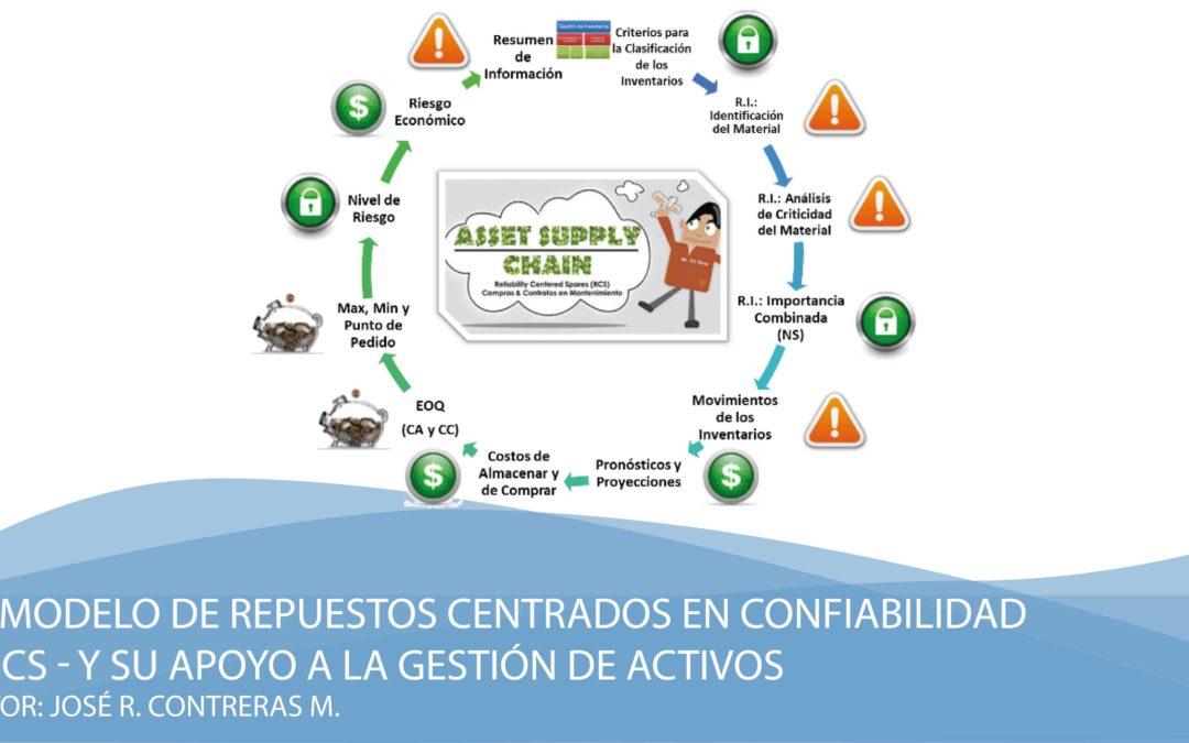 El Modelo de Repuestos Centrados en Confiabilidad– RCS – y su apoyo a la Gestión de Activos