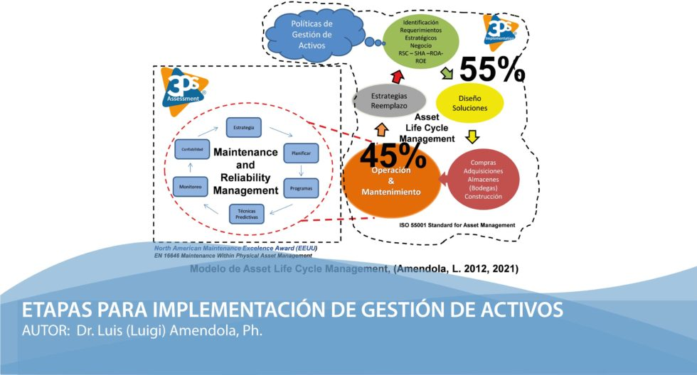 Etapas implementación gestión de activos